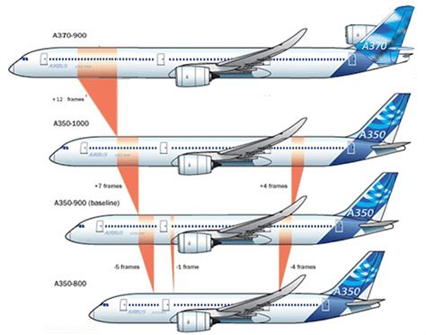 what is section 370 airbus a370