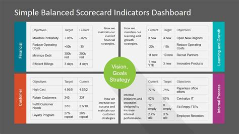 Simple Balanced Scorecard Kpi Powerpoint Dashboard Professional Presentation Perspective And Key Powerpoint Dashboard Exles