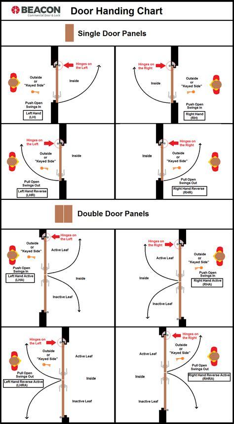 door swing chart door handing double door handing and swing detail quot quot sc