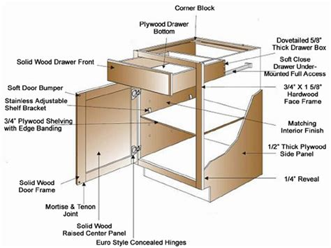 Kitchen Cabinet Components | about our cabinets aaa home design southern california