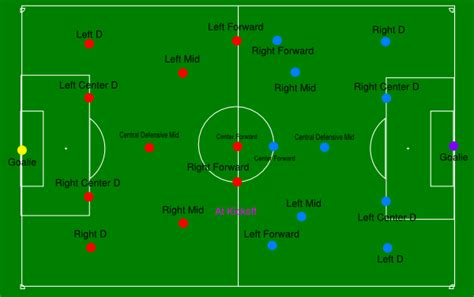 soccer field positions diagram goooaalllll pinterest