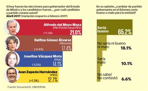 votaciones sobre elecciones en argentina quien va ganando lidera pri en edomex punto medio