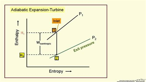 entropy enthalpy diagram adiabatic compression expansion enthalpy entropy diagram