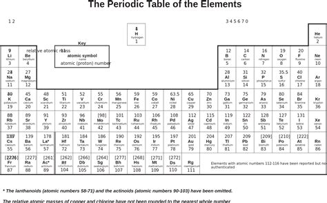 printable periodic table doc periodic table of elements pdf black and white