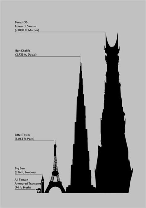 height comparison chart. wow haha in 2019 | Lotr, Lord of