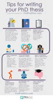 Writing Phd Dissertation Phd Thesis Writing Tips Phd Infographic Tips