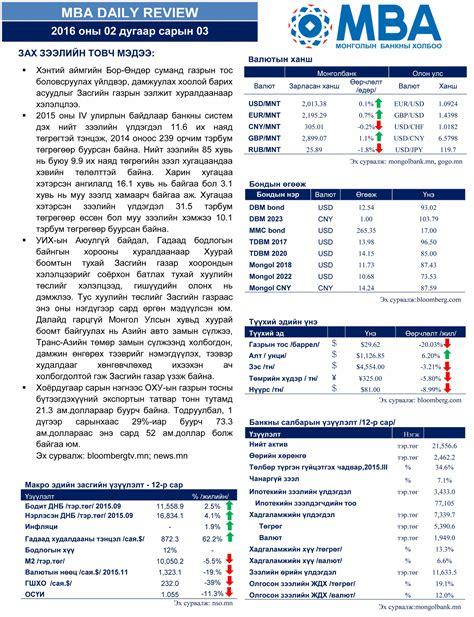 Mba Review by өнөөдрийн эдийн засгийн тойм 2016 02 03 ны өдрийн эдийн