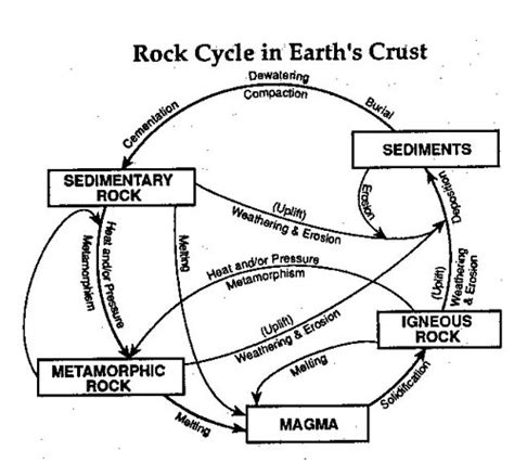 The rock cycle diagram worksheet the rock cycle diagram worksheet loading ccuart Gallery