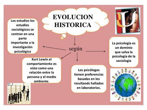 imagenes investigacion historica mapa conceptual psicologia social fiorella reina