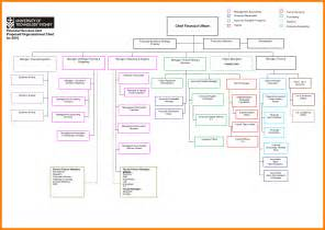 6 microsoft organizational chart templates land scaping