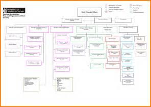 microsoft org chart templates 6 microsoft organizational chart templates land scaping