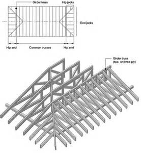 Hip Roof Structure Best 25 Hip Roof Design Ideas On Hip Roof