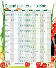 best 25 calendrier des plantations ideas only on