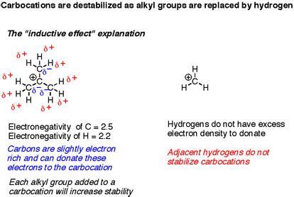 define induction organic chemistry inductive effect definition 28 images interpretation