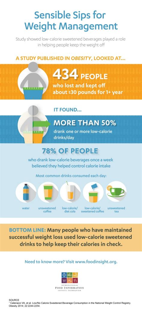 weight management infographic sensible sips for weight management infographic