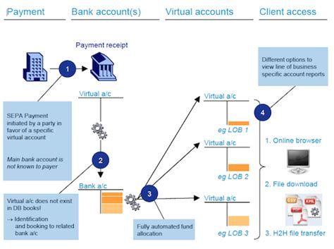 german bank account deutsche bank launches accounts receivable manager for