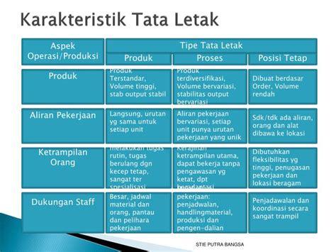 tata letak layout ppt ppt tata letak powerpoint presentation id 7085859