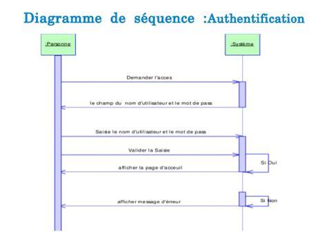 diagramme de cas d utilisation authentification application desktop pour la gestion d une auto ecole