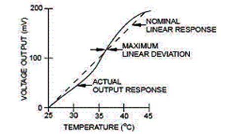 wheatstone bridge ntc thermistor ntc thermistors temperature measurement with a wheatstone bridge ametherm