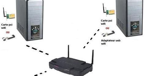 Modem Wifi Eksternal ffescha peralatan yang digunakan untuk akses