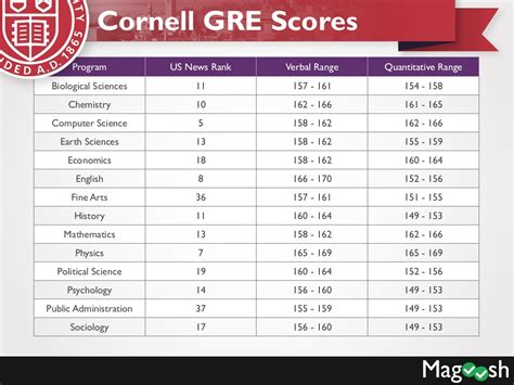 Mba Programs That Take Gre Scores by Cornell Gre Scores Harvard Gre
