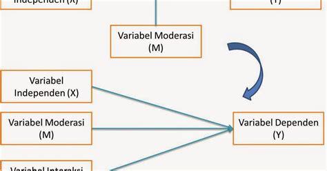 kapasitor variabel dan non variabel model regresi moderasi moderated regression analysis dede azis nagara ekonomi dan akuntansi
