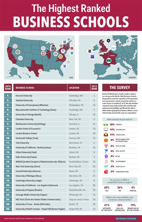 best business universities in the world top 25 business schools in the world infographic