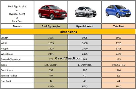 ford aspire vs hyundai xcent vs tata zest dimensions