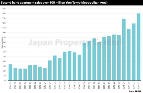 tokyo apartment sale prices increase for 60th consecutive