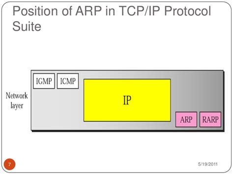 What Is Address Resolution Protocol Arp Address Resolution Protocol