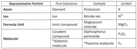 Unit Credit Formula Slhsacademicchemistry 6 Chemical Quantities The Mole