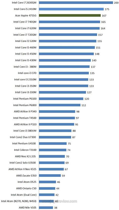 Acer Baterai Notebook 4755g by Review Acer Aspire 4755g Penerus Seri Sebelumnya Dengan