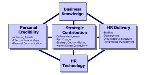 L Model Human Resources by Human Resource Management Roles Knowledge Center