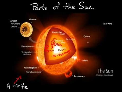 science 9 astronomy essential parts of the sun