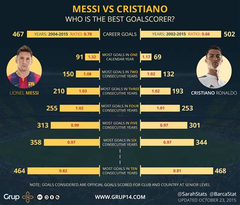 messi and ronaldo who is the best lionel messi vs cristiano ronaldo who s the best