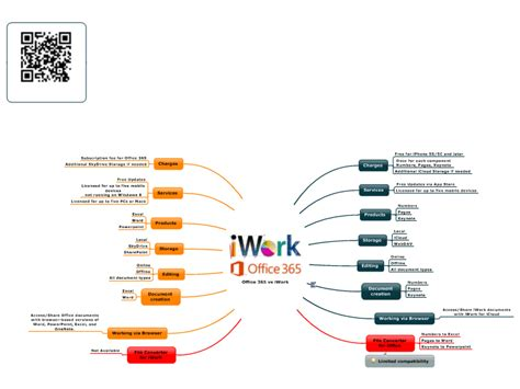 Office 365 Login Portal Uk Office 365 Vs Iwork Mind Map Biggerplate