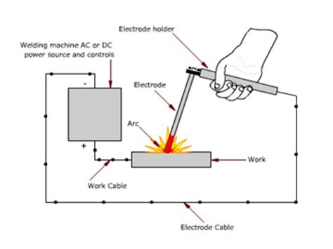 Welding Basics introduction to arc welding convergence