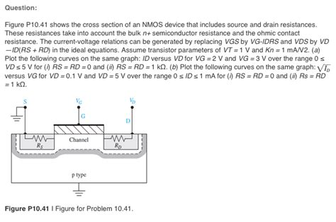 section aid shows the cross section of an nmos device that inc