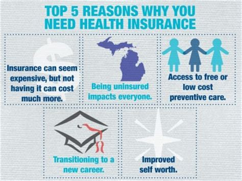 Why Do You Want An Mba In Health Administration by 5 Reasons You Need Health Insurance A Healthier Michigan