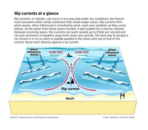 rip diagram diagram rip current diagram