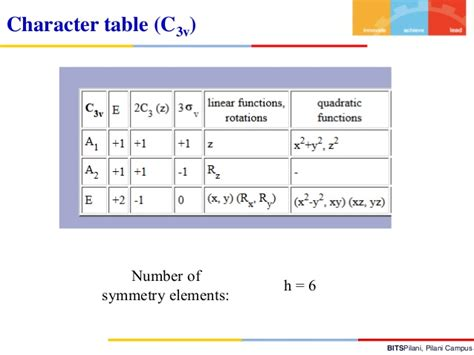 C3v Character Table by Ic Ii 10