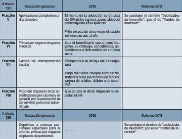 lmite de deducciones personales para 2016 deducciones personales nuevo l 237 mite de deducci 243 n para 2016