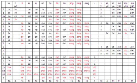 Pinyin Table by Tengwar Table Related Keywords Tengwar Table