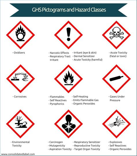 Toxicity Of Household Products by What You Need To Know About Ghs Labels