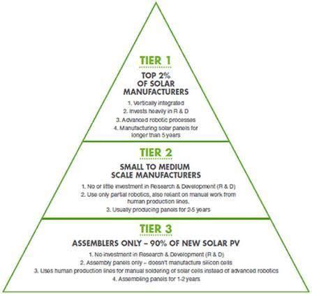 tier 1 solar panels list 2016 solar panels the difference jessups solar squad