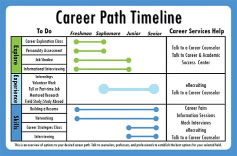 10 career timeline templates free psd pdf format free premium templates