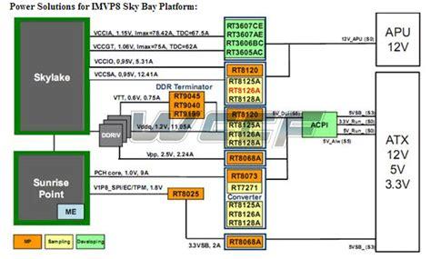 integrated voltage regulator skylake intel to abandon the voltage regulator ivr with skylake microarchitecture