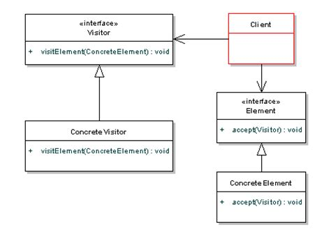 visitor pattern extension methods visitor pattern tutorial with java exles dzone java