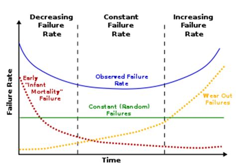 Weibull Bathtub Curve Reliability Prediction Anecto
