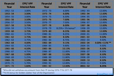 epf employers contribution rate increase to 13 1 informations 2 share and care info epf vpf interest